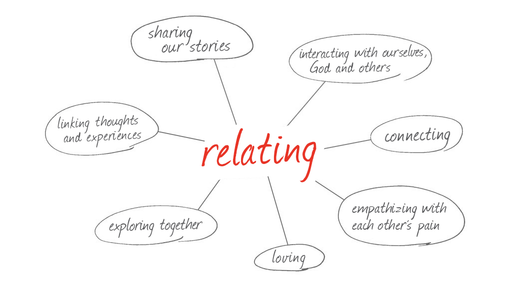 The Meanings of relating